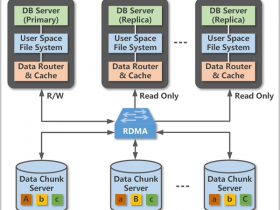 阿里云POLARDB云数据库架构