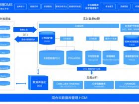 阿里云数据库服务/数据库解决方案产品架构图