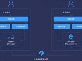 阿里云DTS数据传输MySQL与Elasticsearch实时同步