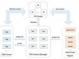 TiDB开源分布式关系型数据库详解8分钟了解