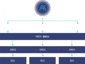 阿里云DRDS分布式关系型数据库数据恢功能发布