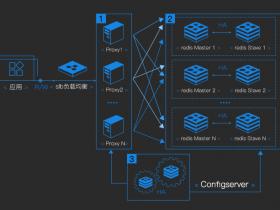 阿里云数据库Redis集群版架构及优势详解