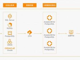 阿里云AnalyticDB for PostgreSQL 6.0 HTAP 数据库特性及应用场景