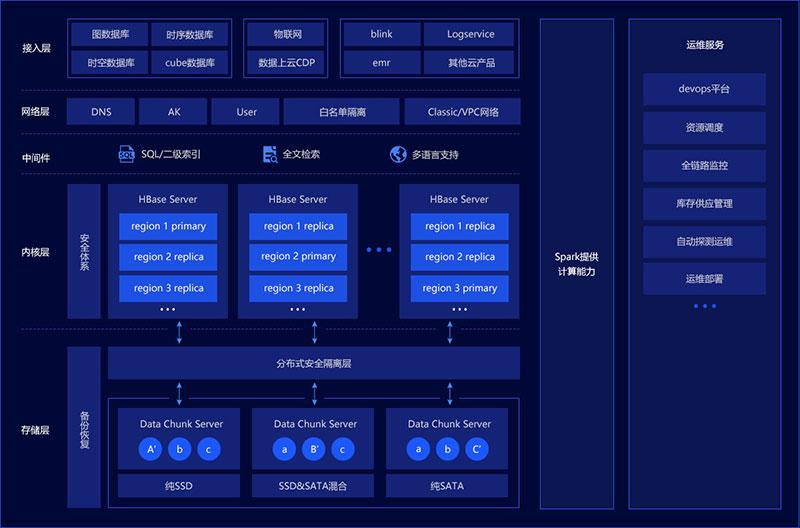 阿里云HBase2.0云数据库版本上线