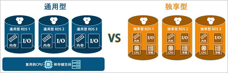 阿里云RDS云数据库通用型和独享型规格区别详解
