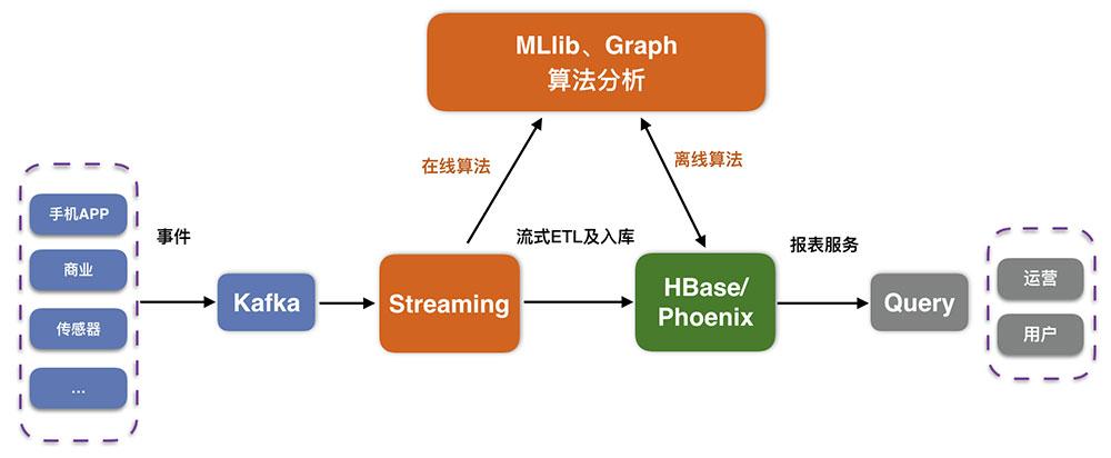 阿里云HBase云数据库分析功能详解