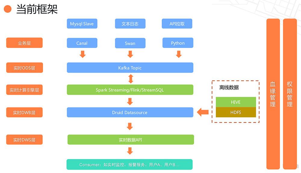 时序数据在滴滴实时数据开发平台中的处理和应用下载