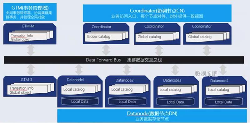 腾讯云TBase分布式数据库详解