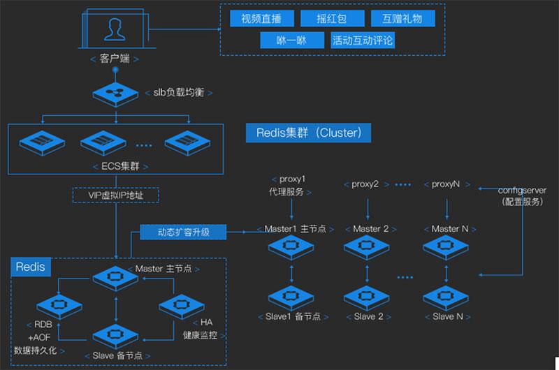 阿里云数据库Redis集群版和其他版本对比及应用场景