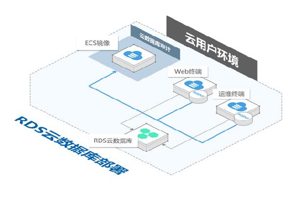 阿里云数据库审计特性、功能及应用场景详解