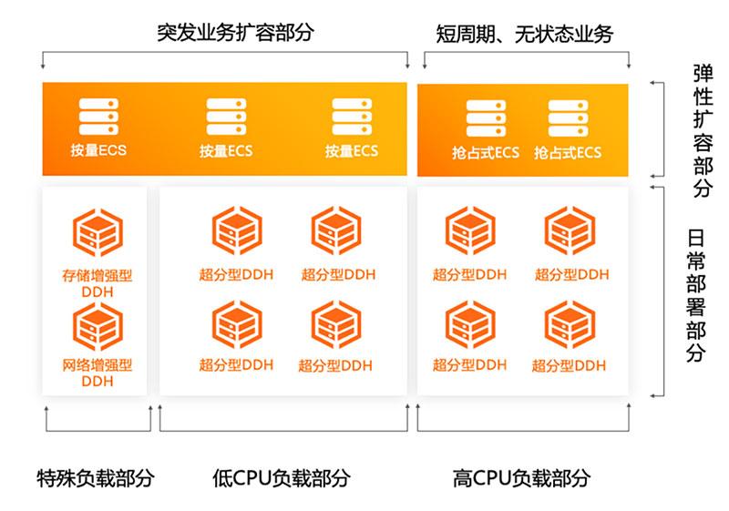 阿里云数据库RDS MySQL专属主机组服务大型企业数据库首选
