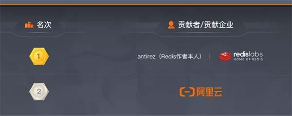 阿里云推出云数据库Redis 6.0版本(全球首发)