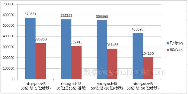 阿里云PostgreSQL数据库存储数据量及读写QPS测试